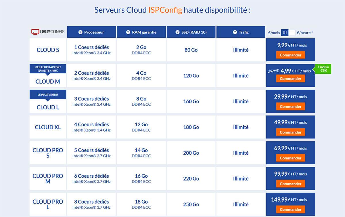 Hébergement Cloud LWS