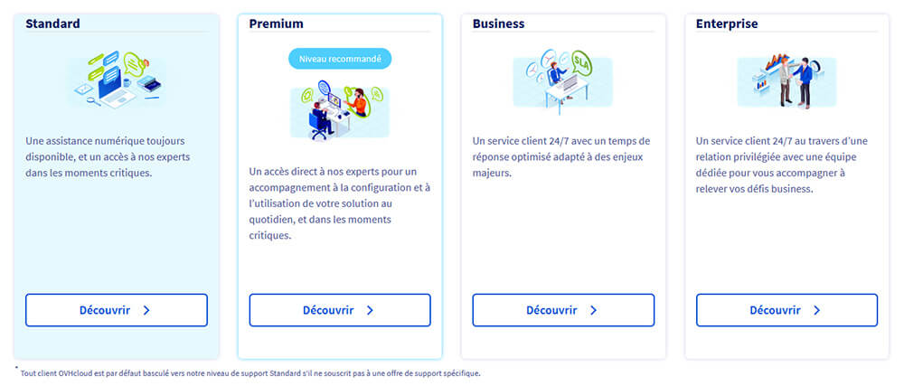 Niveaux support OVH