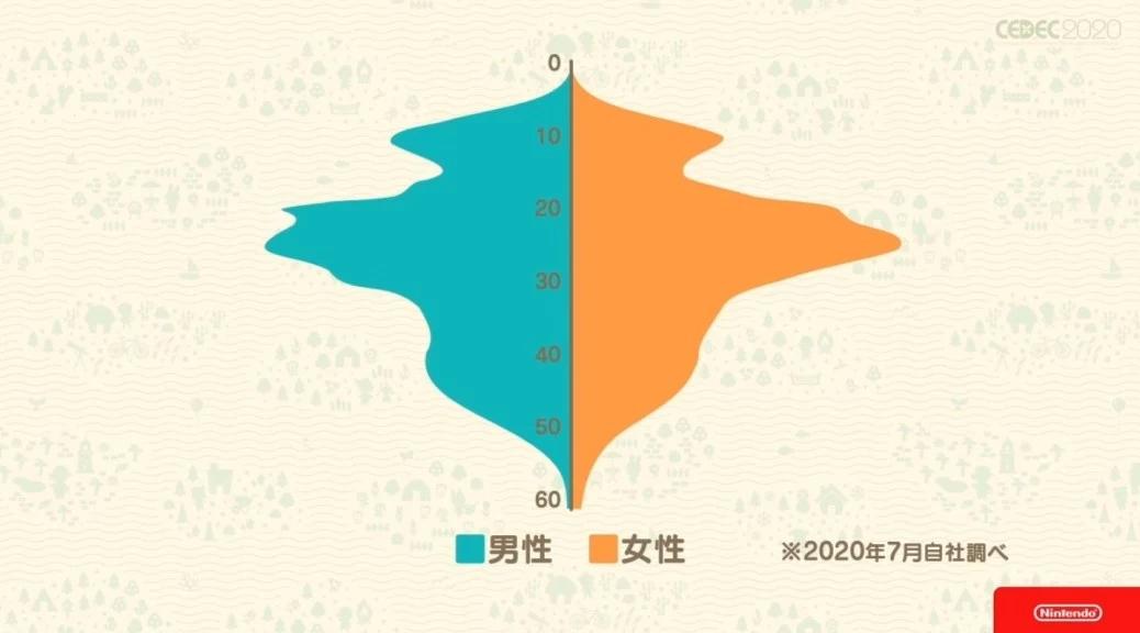 Statistiques Hommes/Femmes Âges Animal Crossing