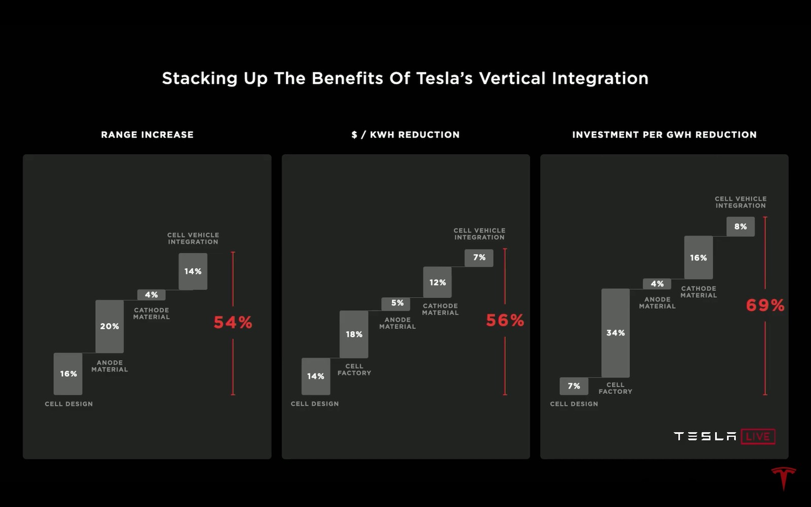 Tesla ambitions batteries