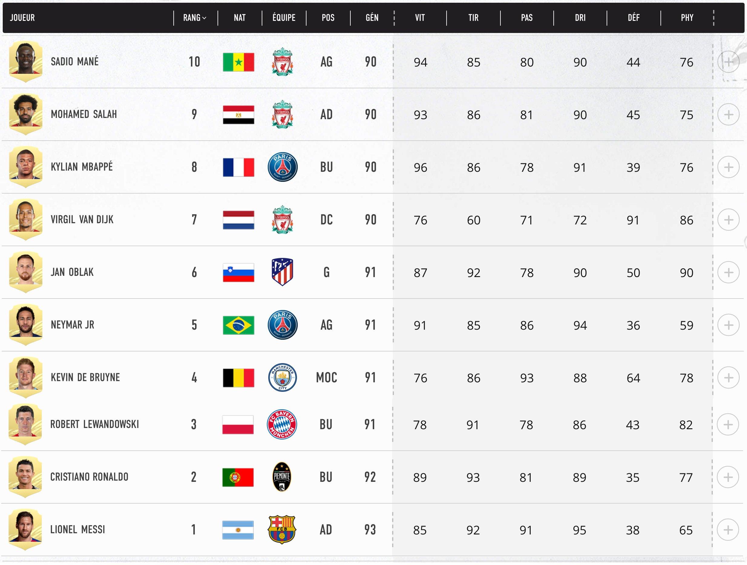Top 01- 10 Meilleurs Joueurs FIFA 21