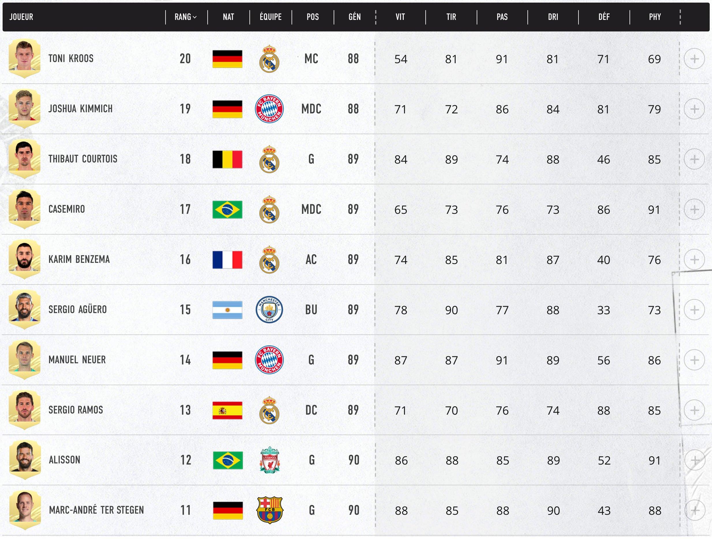 Top 11- 20 Meilleurs Joueurs FIFA 21