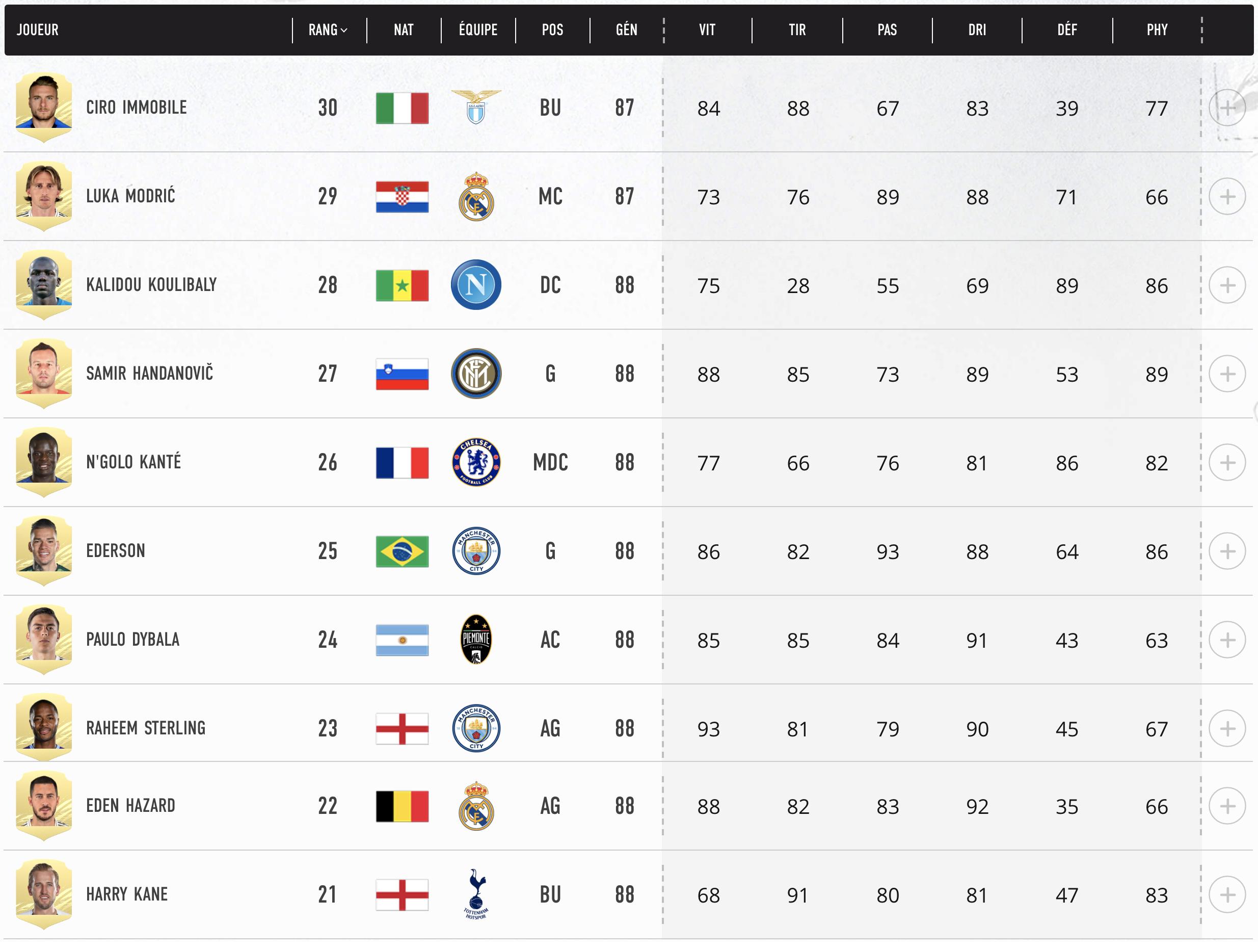 Top 30- 41 Meilleurs Joueurs FIFA 21