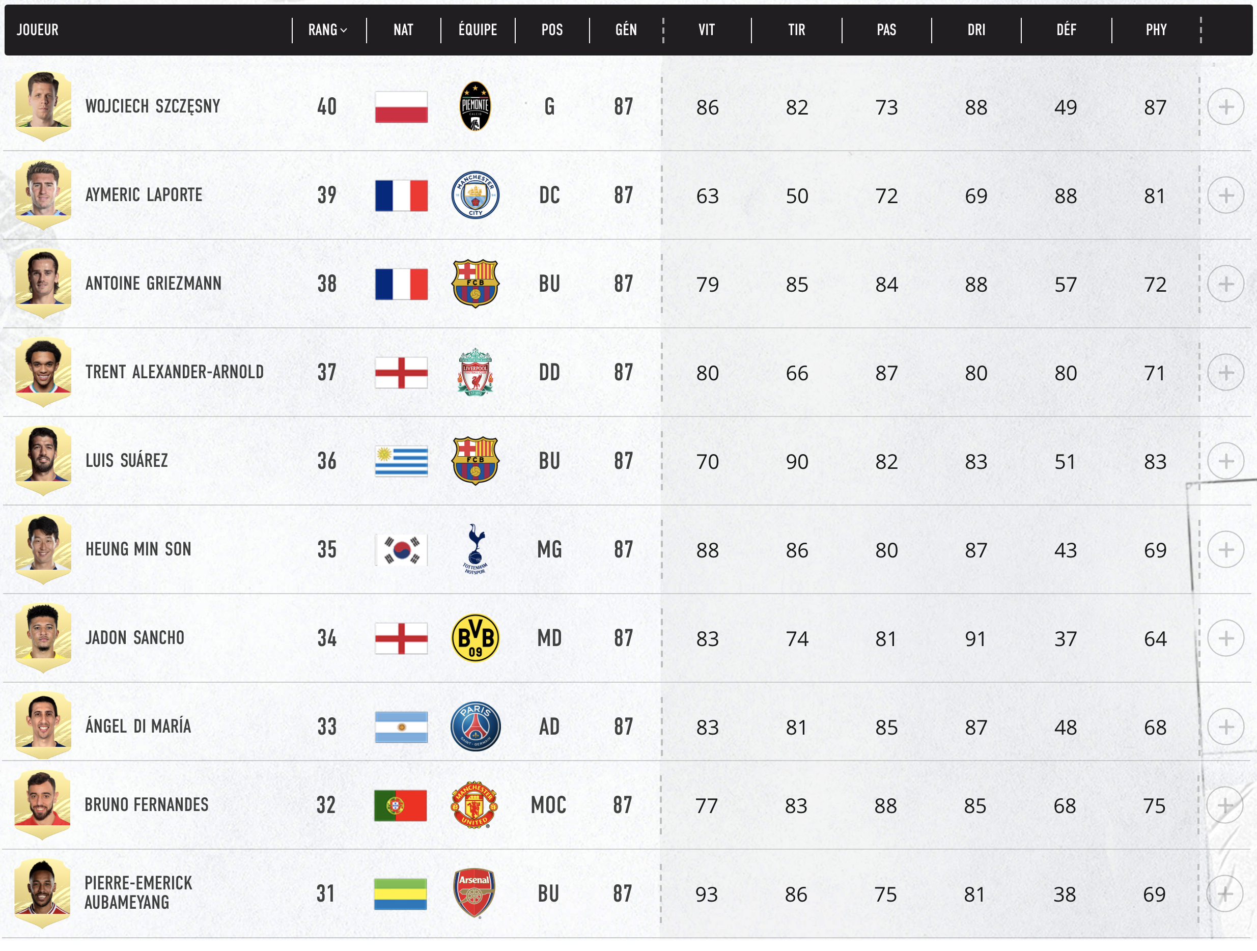 Top 40- 31 Meilleurs Joueurs FIFA 21