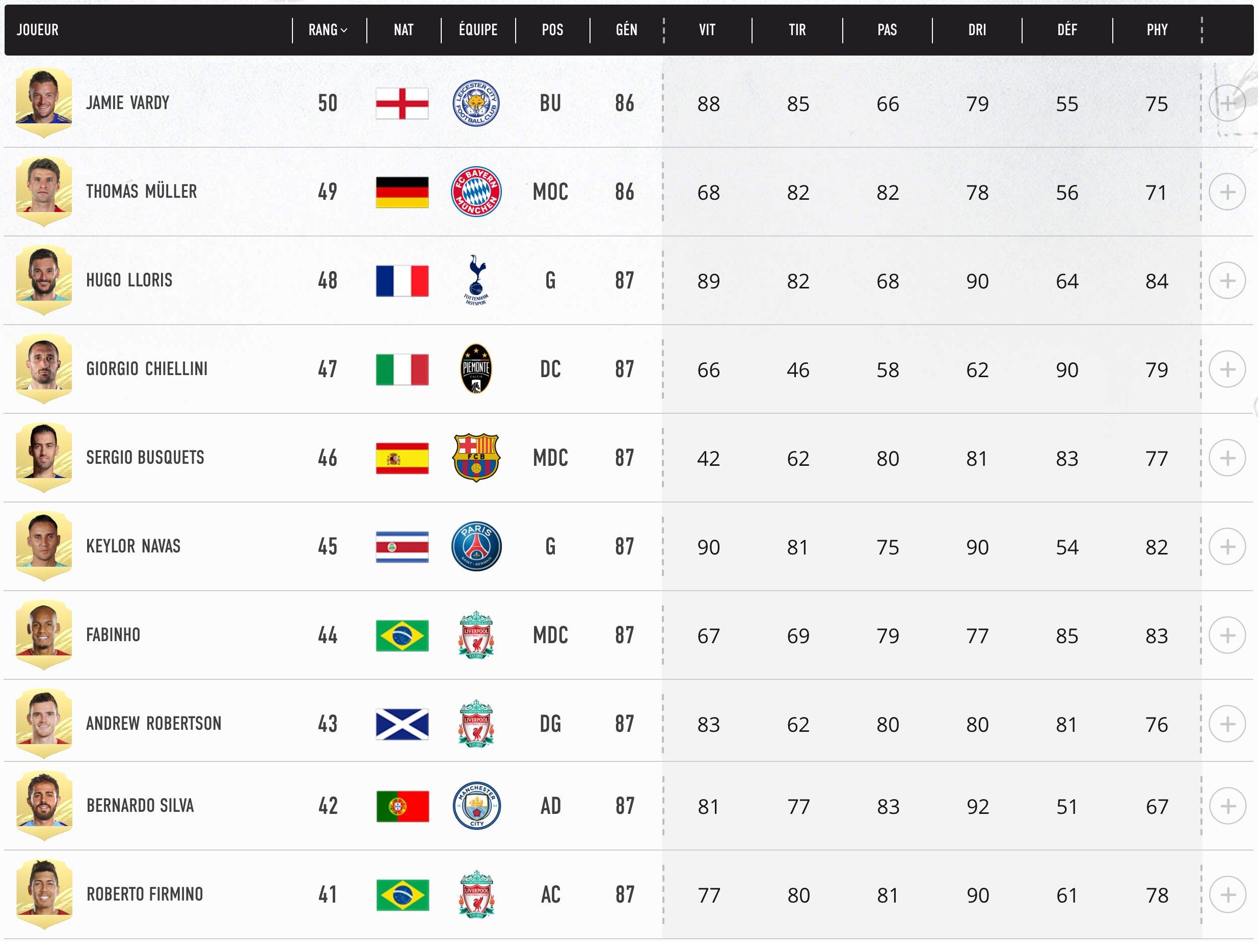 Top 50- 41 Meilleurs Joueurs FIFA 21