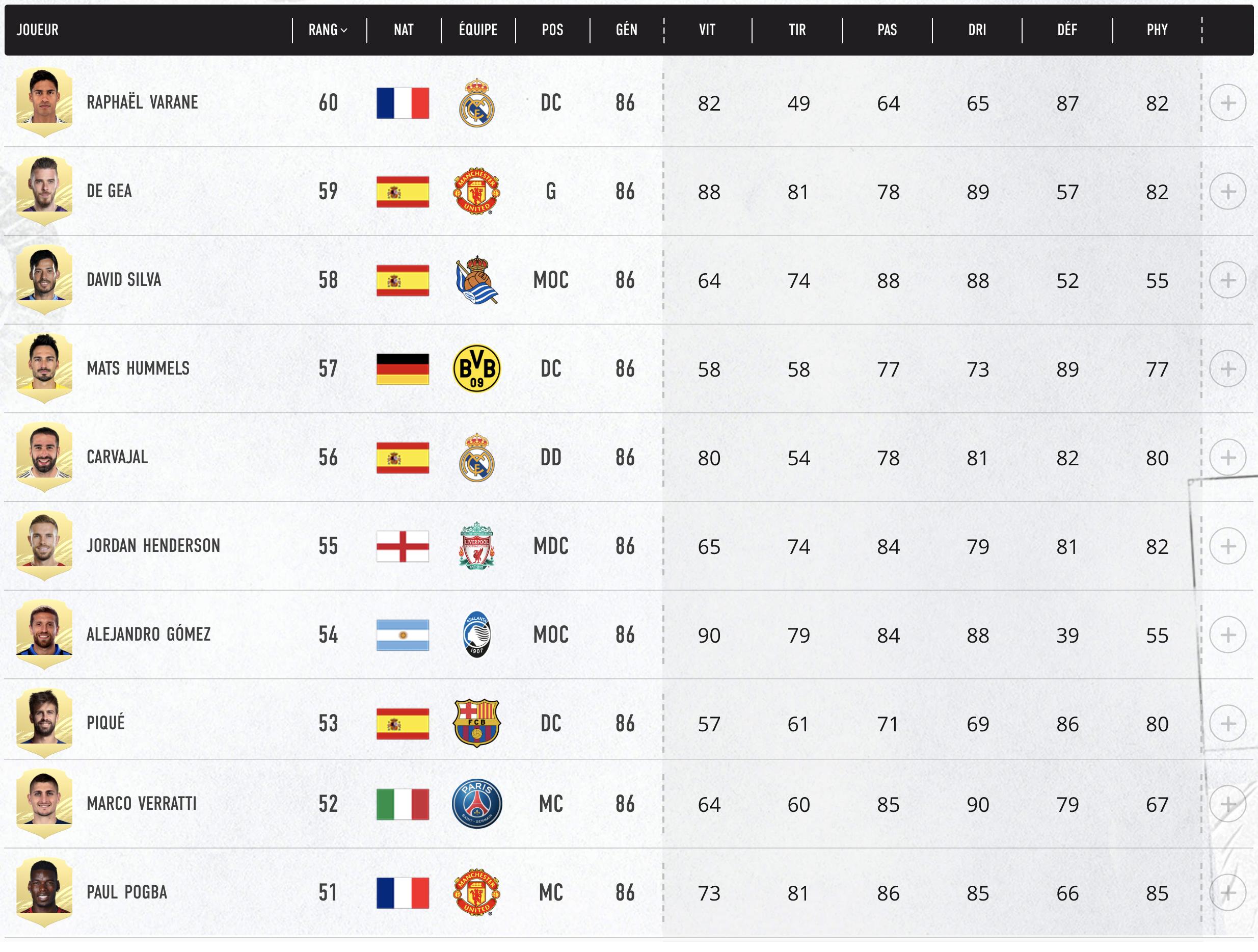 Top 60- 51 Meilleurs Joueurs FIFA 21