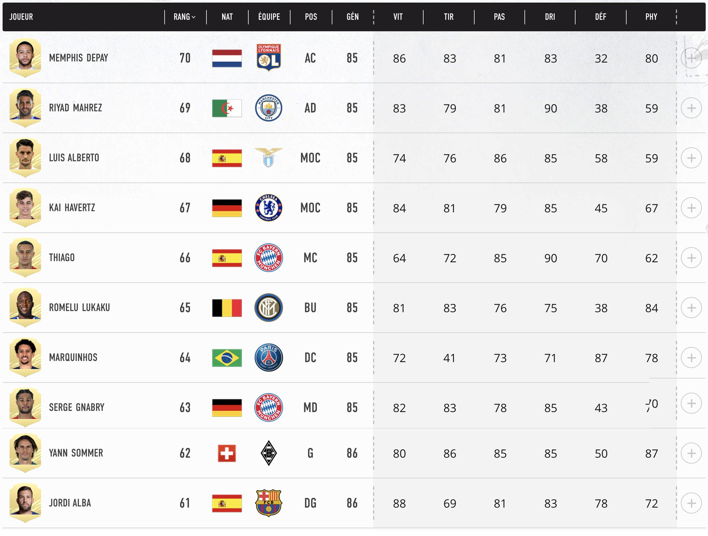 Top 70- 61 Meilleurs Joueurs FIFA 21