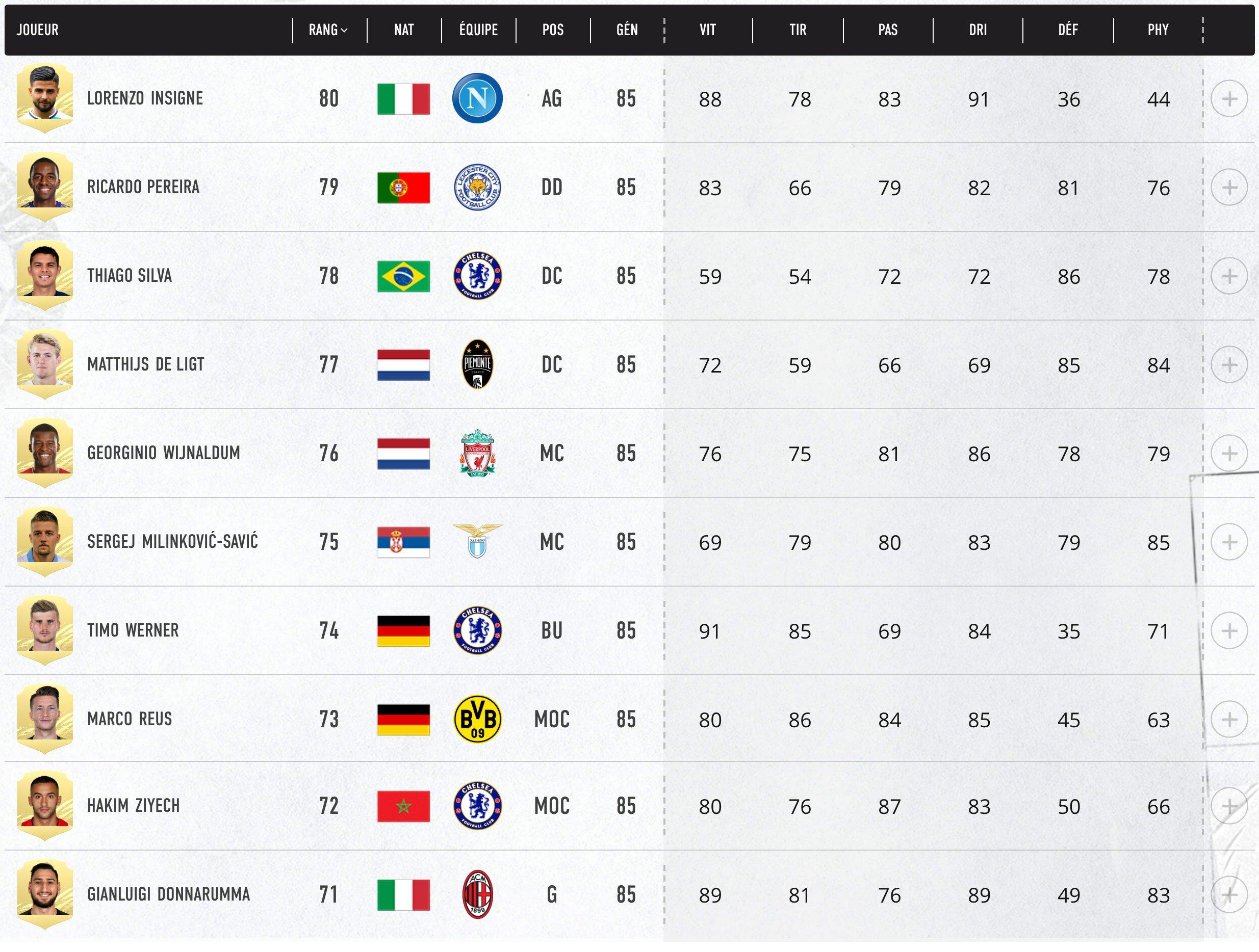 Top 80- 71 Meilleurs Joueurs FIFA 21