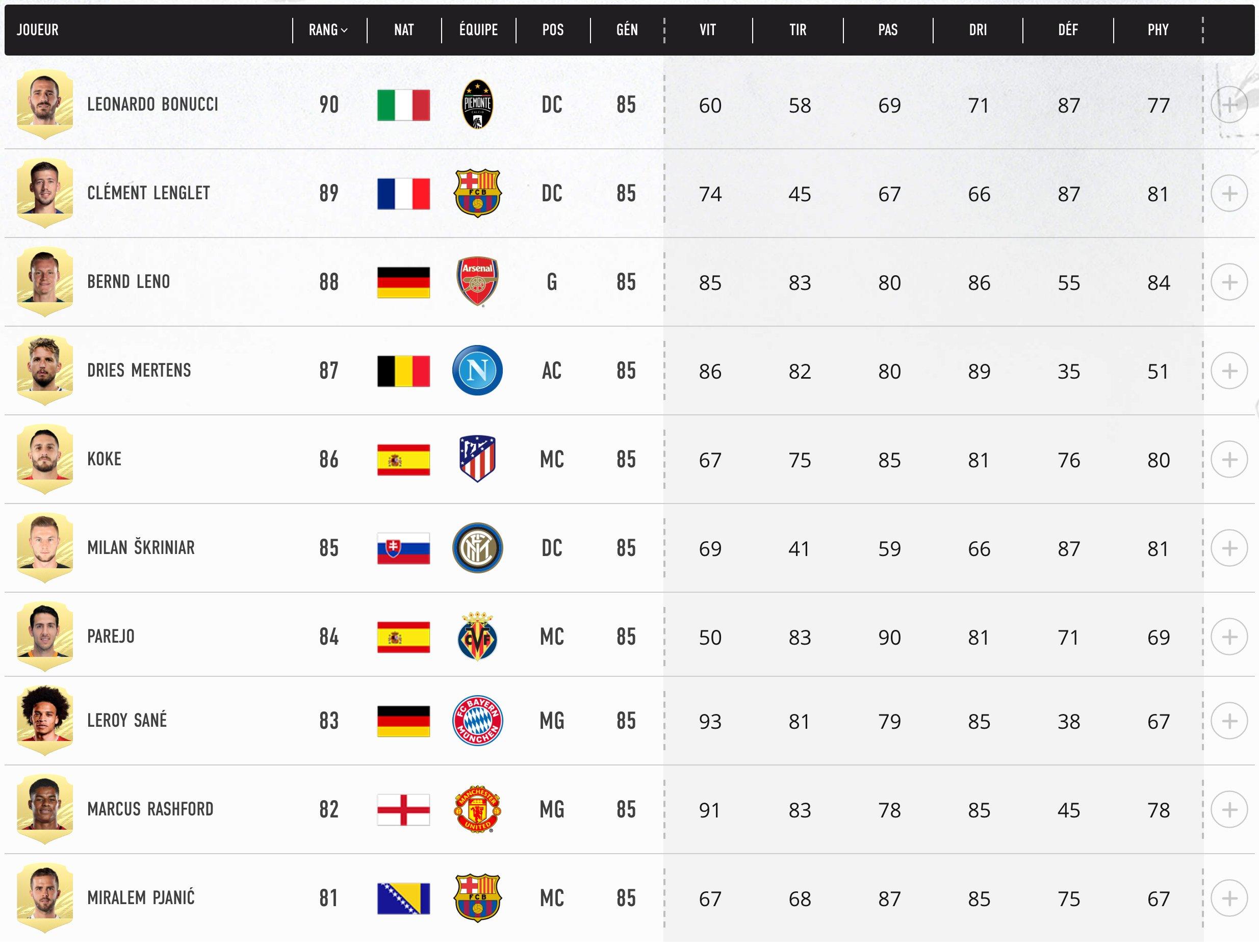 Top 90-81 Meilleurs Joueurs FIFA 21