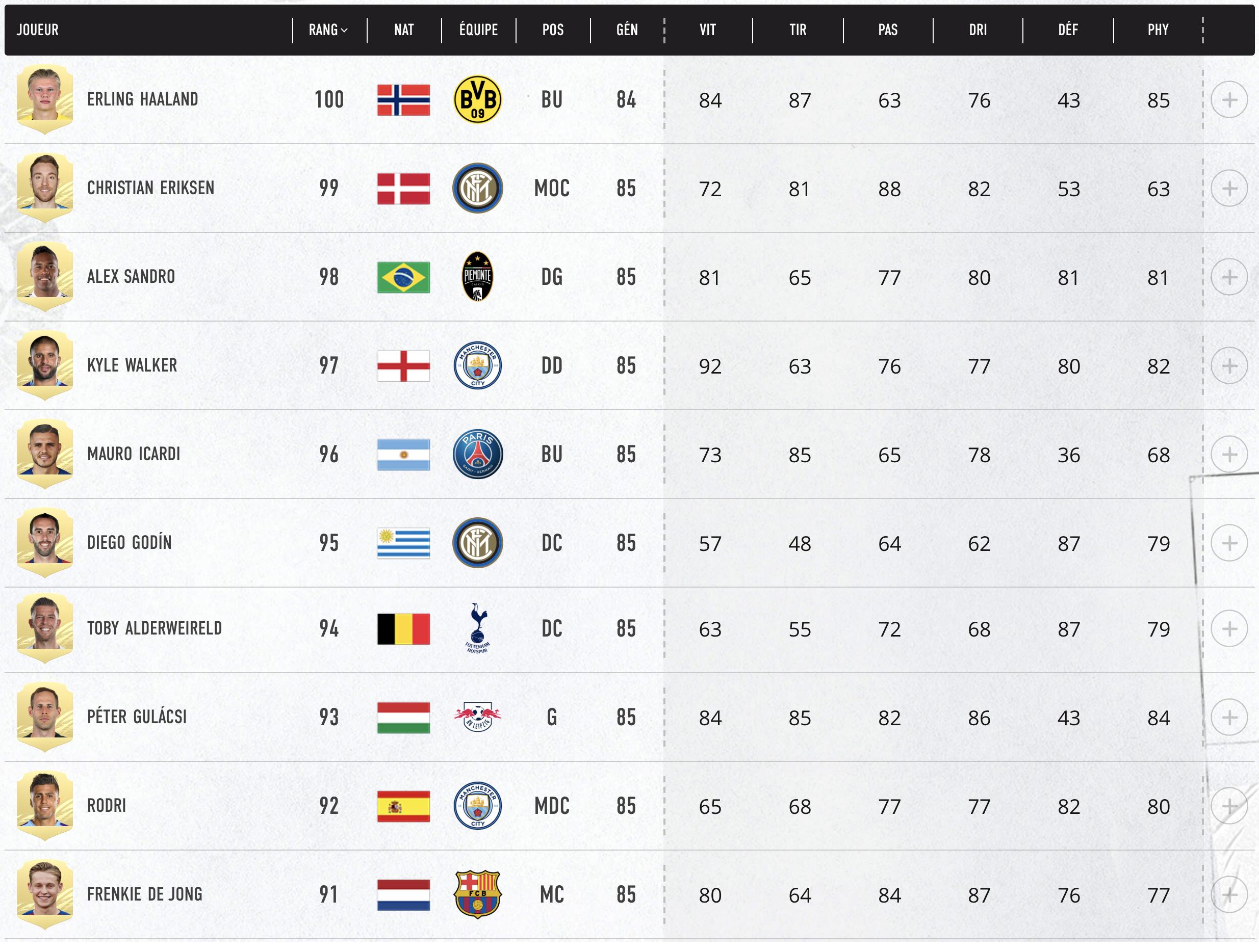 Top 91-100 Meilleurs Joueurs FIFA 21