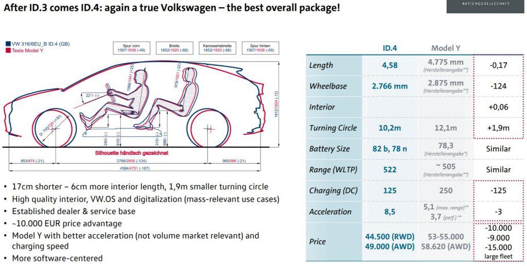Comparaison Volkswagen ID.4 Tesla Model Y