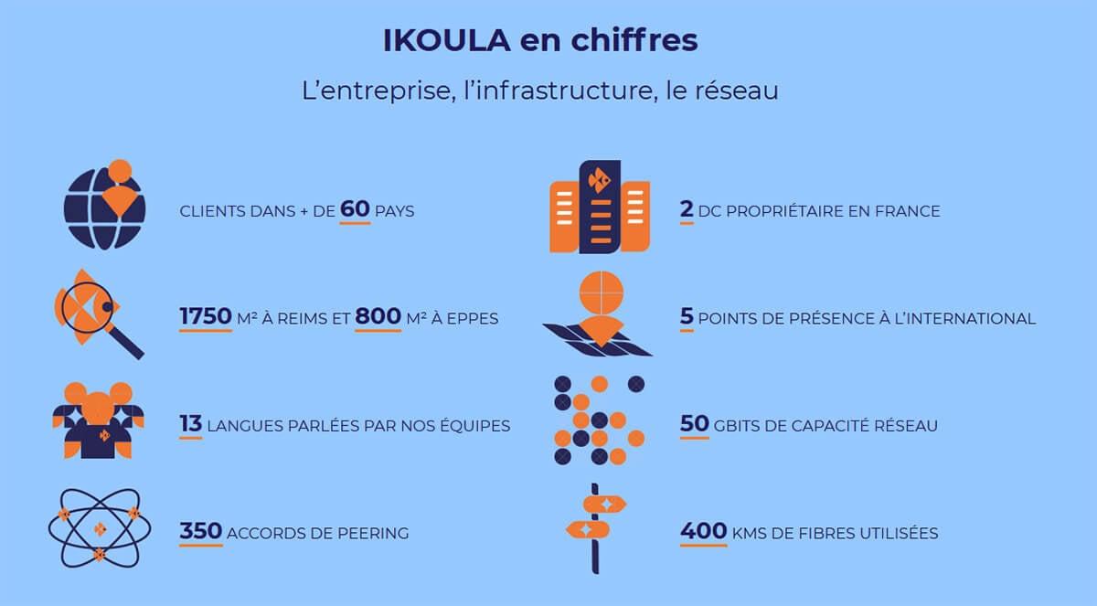 Chiffres Ikoula