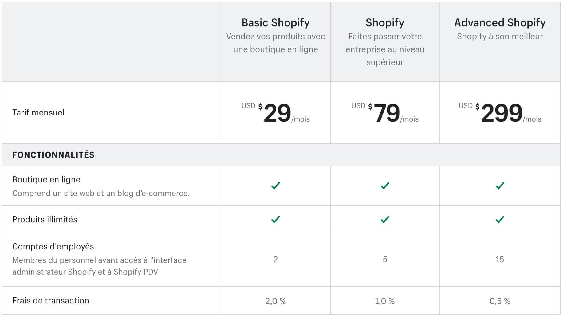 Plans Shopify