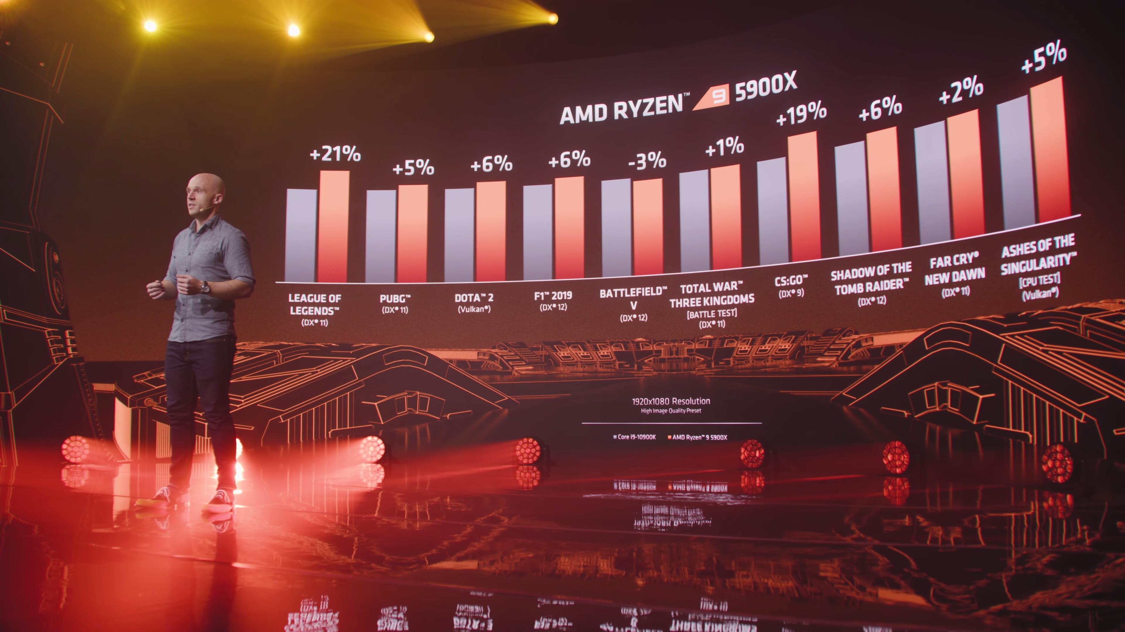 Intel Core i9-10900K vs Ryzen 9 5900
