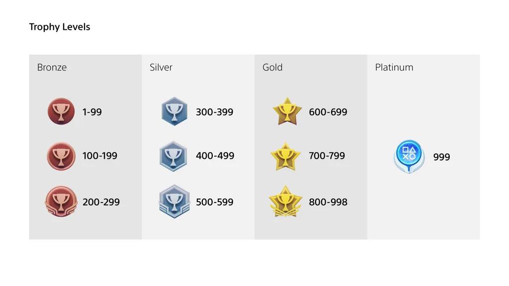 Nouveau système trophées PS5