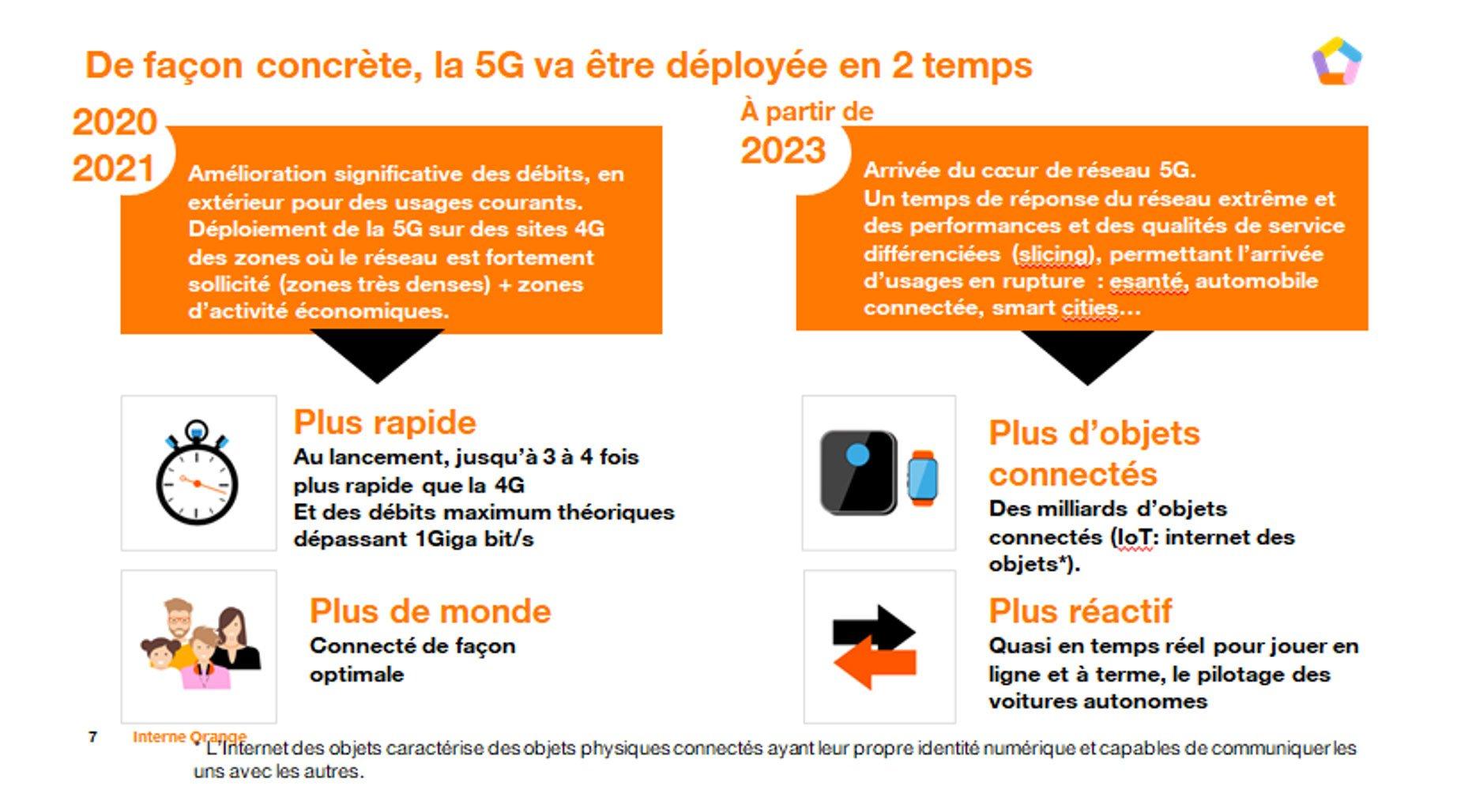 Orange : 5G en 2 étapes