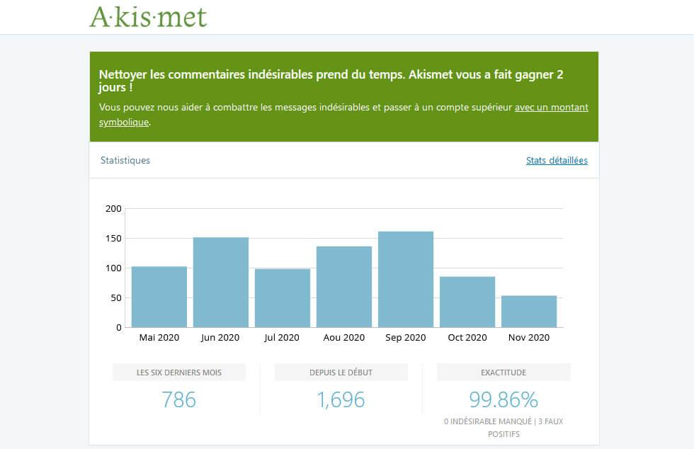 Plugin Akismet Statistiques Commentaires