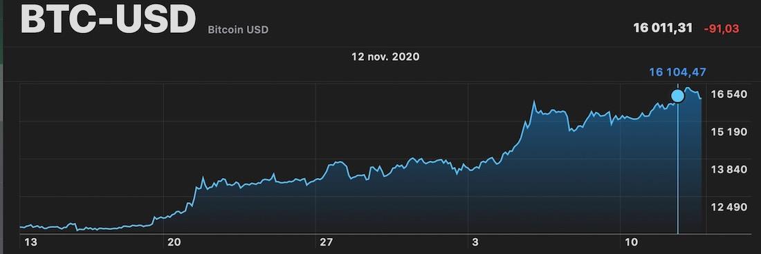 Bitcoin cours novembre 2020