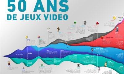Évolution Jeux Vidéo 50 ans