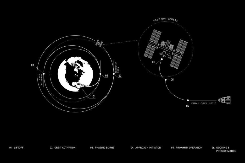 ISS schema mission Space X