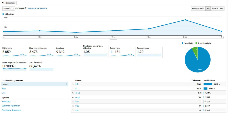 Rapport Audience Google Analytics