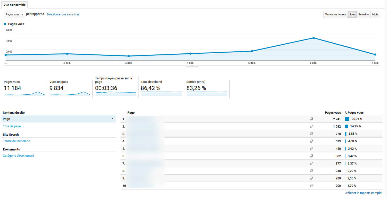 Rapport Comportement Google Analytics