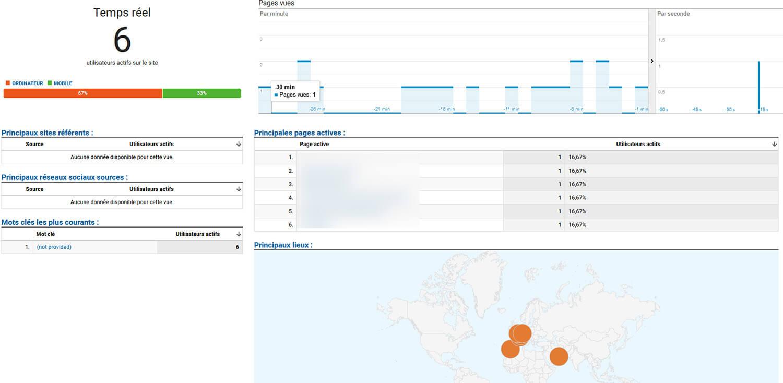 Rapport Temps Réel Google Analytics