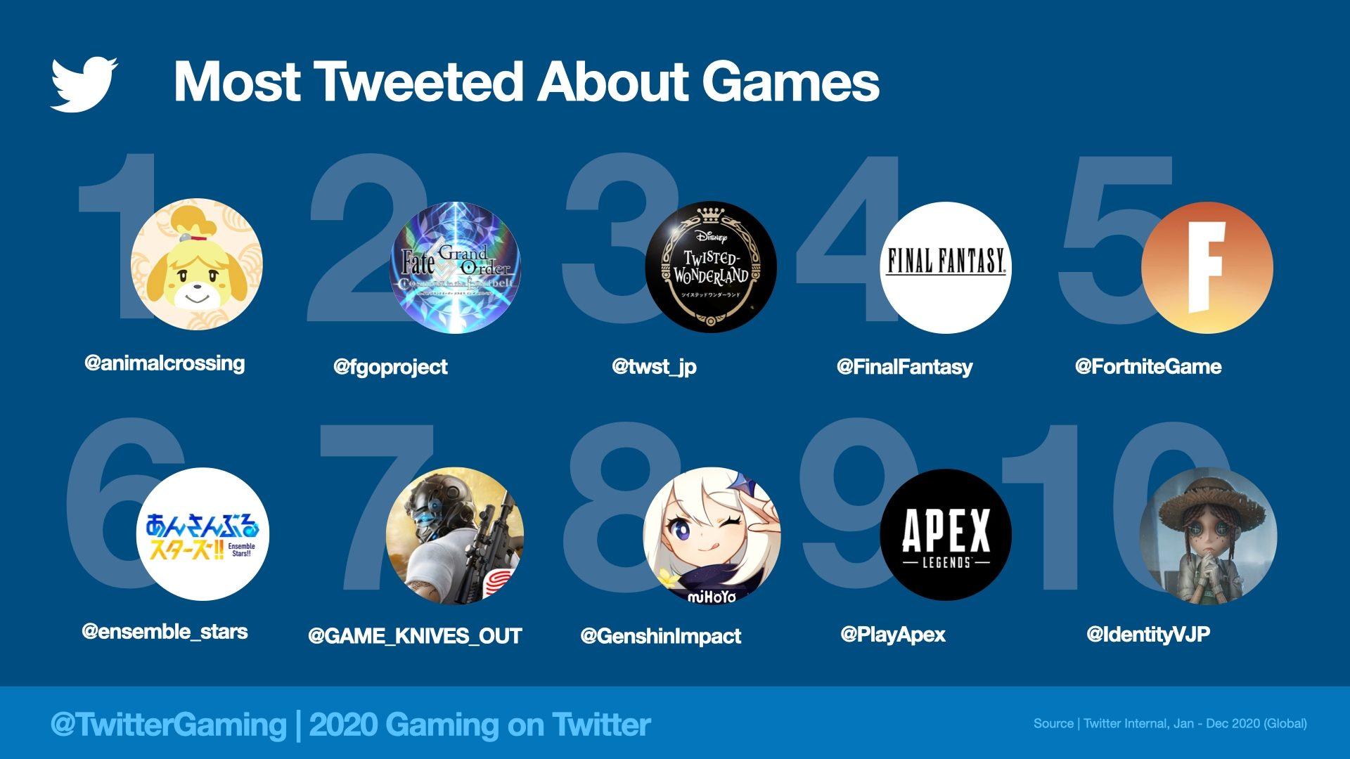 Twitter 2020 les compte jeu vidéo les plus tweetés