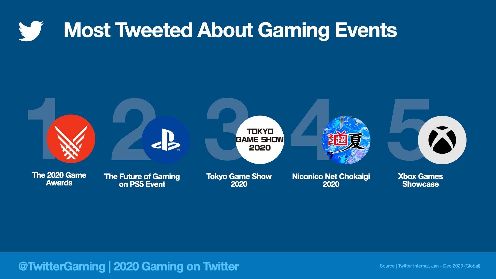 Twitter 2020 Evenement Jeu Vidéo
