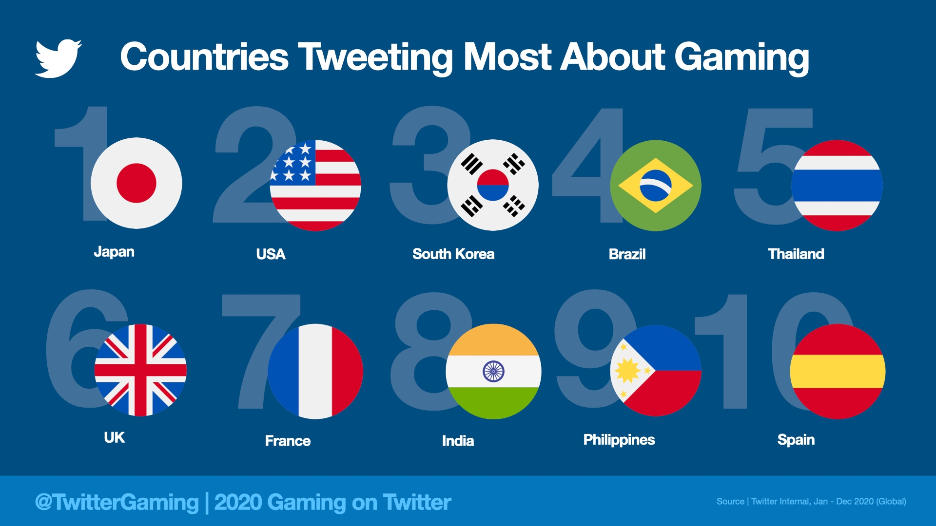 Twitter 2020 Jeu Vidéo Pays Actifs