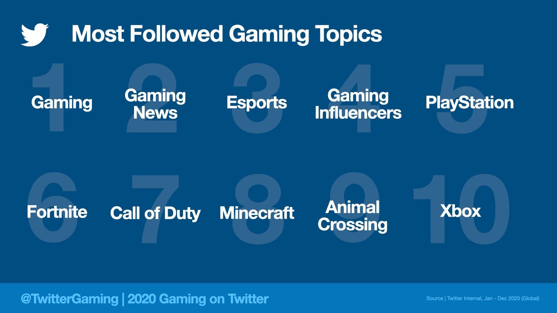 Themes Jeu Vidéo les plus suivis sur Twitter en 2020