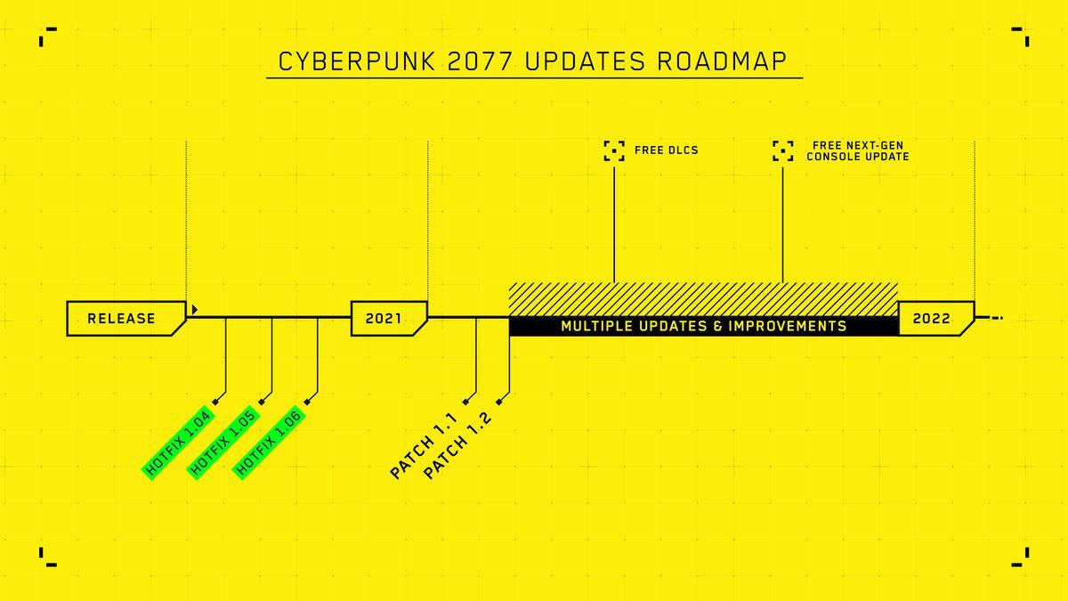 Roadmap Cyber Punk 2077 2021
