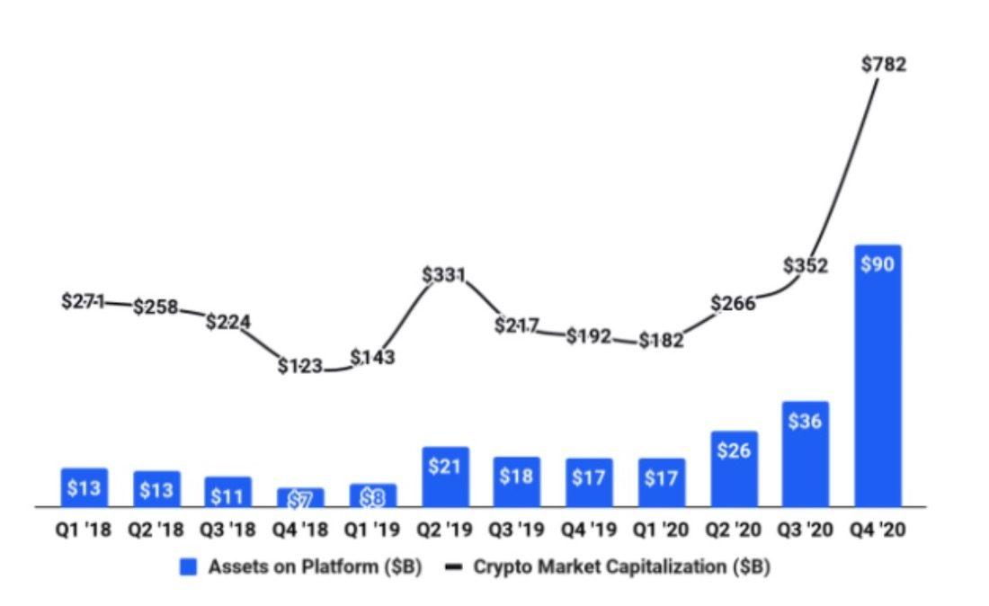Coinbase portefeuille crypto