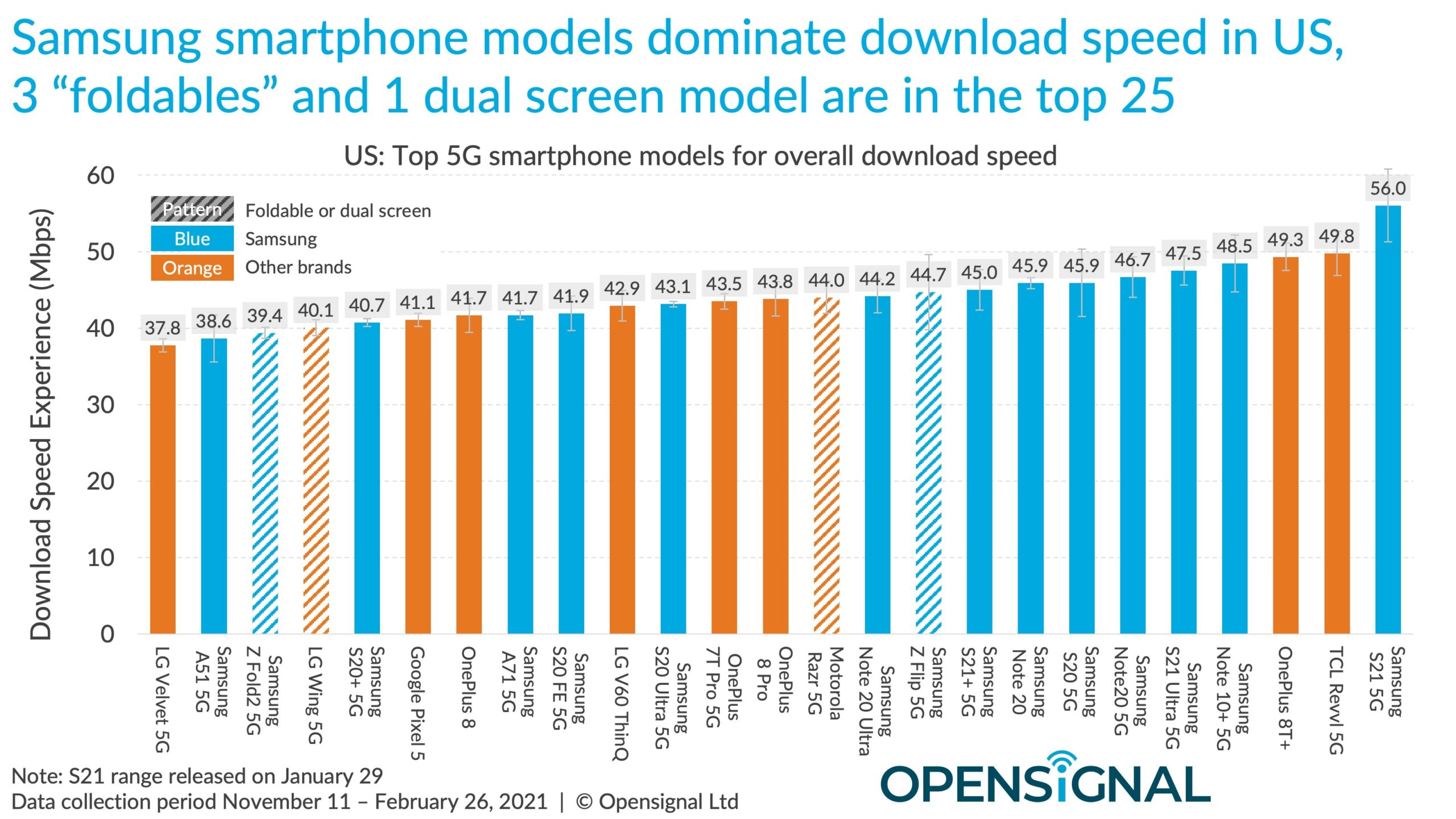 open signal scaled - IPhone owners benefit from poorer 5G than Android