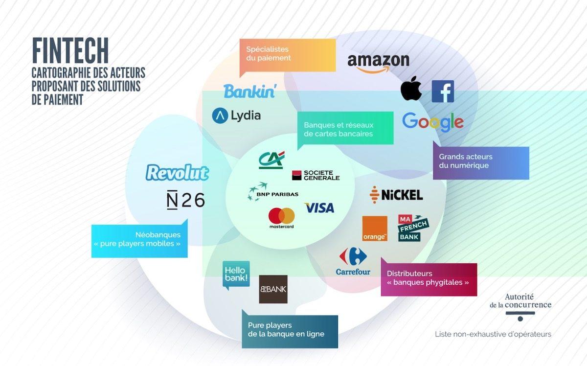 Fintech Banques GAFA paiement