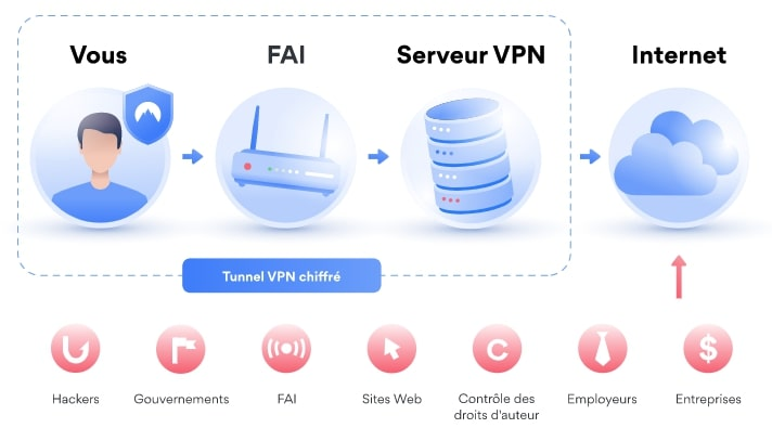 VPN-fonctionnement