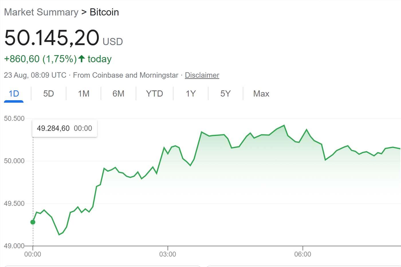 Bitcoin cours en dollars