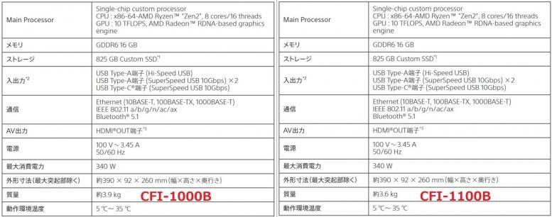 Lembar Spesifikasi Edisi Digital PS5