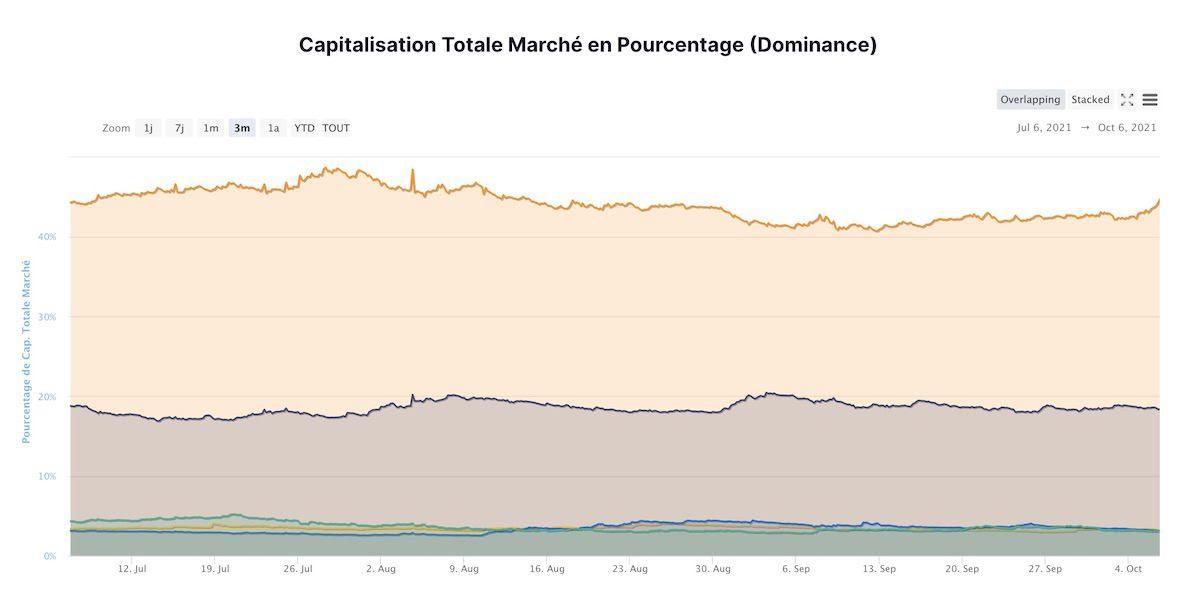Domination Bitcoin octobre